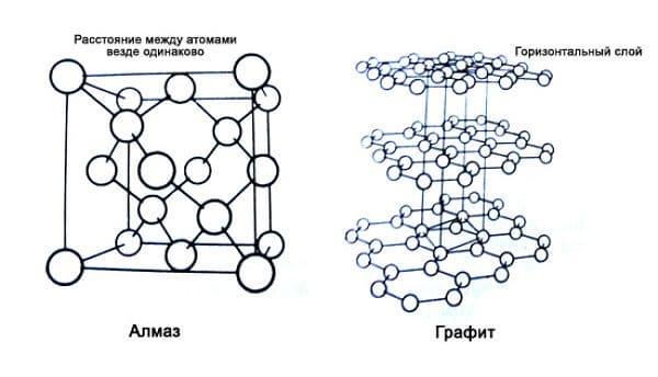 кристаллическая решетка графит и алмаз