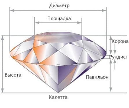 строение бриллианта