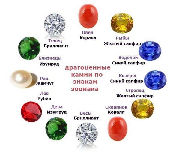 Символы знаков зодиака по порядку значение картинки